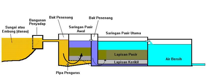 Diagram proses pengolahan serta contoh rancangan konstruksi saringan